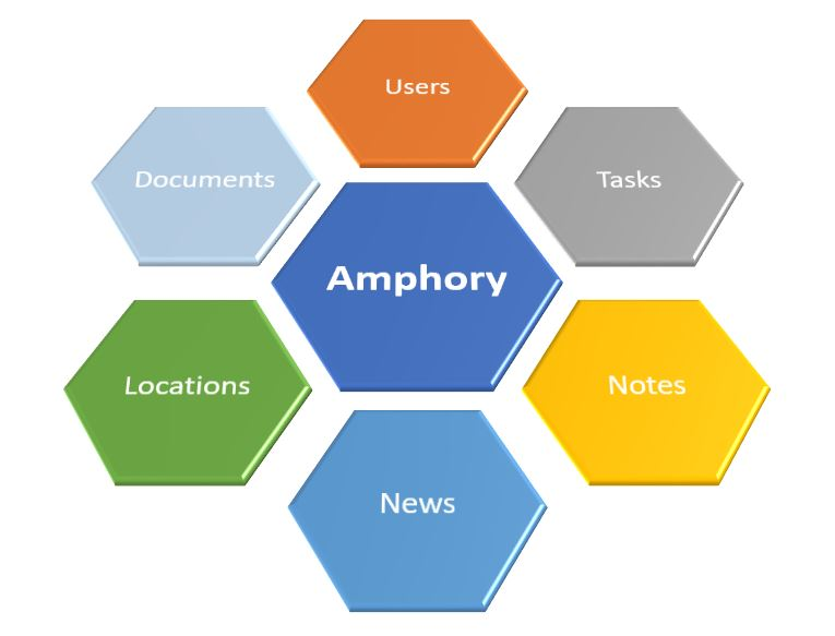 Amphory cloud intranet platform for productivity apps. Manage Tasks, Notes and much more from single environment